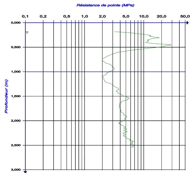 essais au pénétromètre dynamique